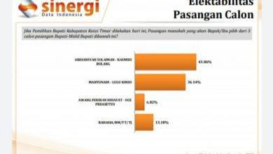 Photo of Hasil Survey ASKB Diatas Paslon Lain